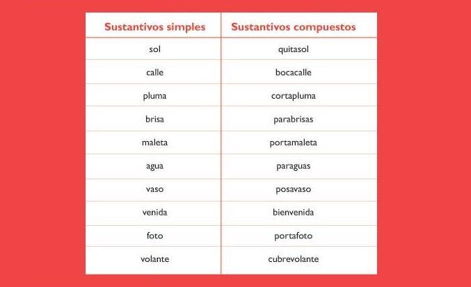 susantivos simples y compuestos