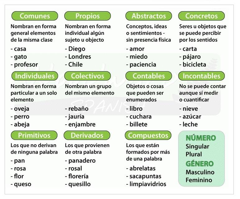 sustantivos y su clasificación
