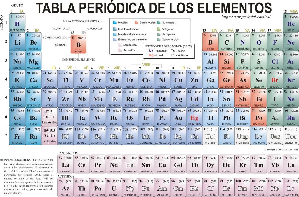 Tabla periódica elementos químicos