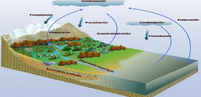 ciclo de evaporación