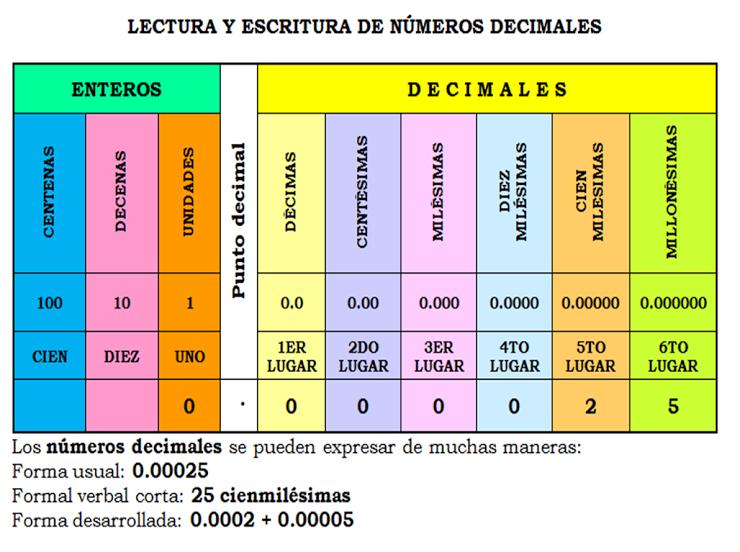 Resultado de imagen de numeros decimales