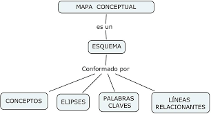 Ejemplos De Mapa Conceptual.8 Ejemplos De Mapa Conceptual