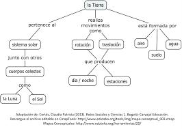 Tierra características mapa