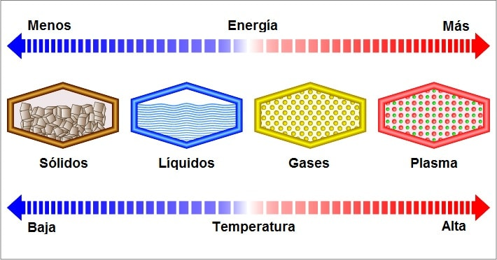 estados de agregacion - temperatura