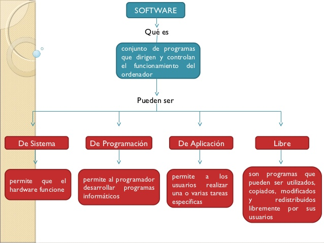 software mapa conceptual