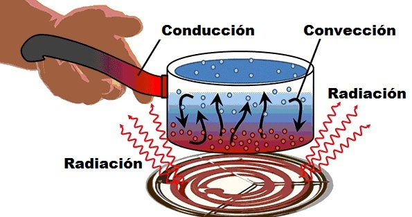 examples of conduction convection and radiation