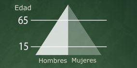 Países con Pirámide Regresiva y Progresiva