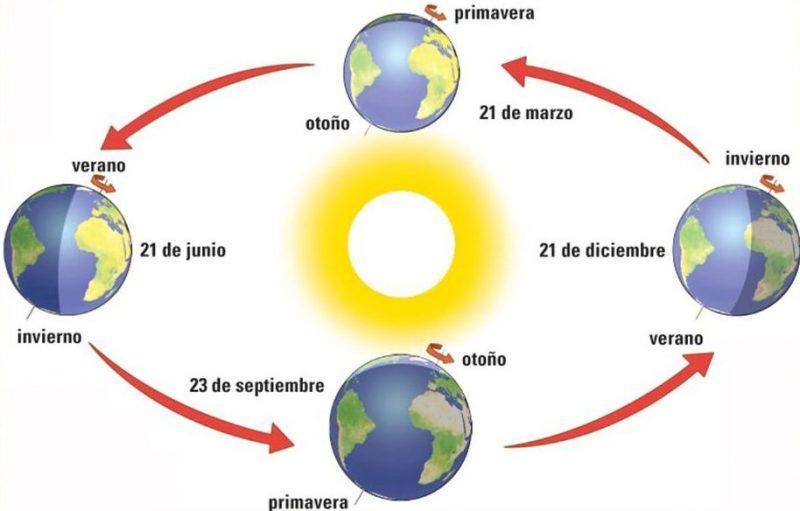 traslacion del planeta