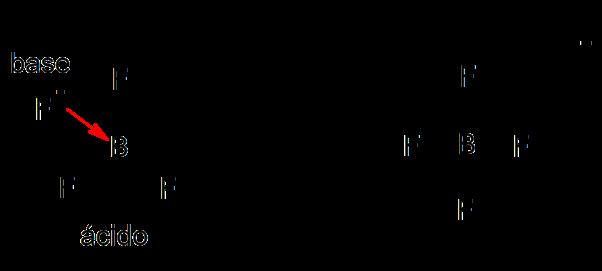 ácidas