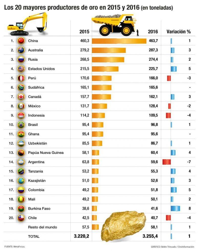 paises productores de oro
