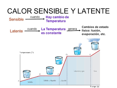 calor sensible y latente