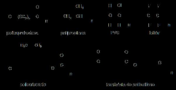 Polímeros artificiales