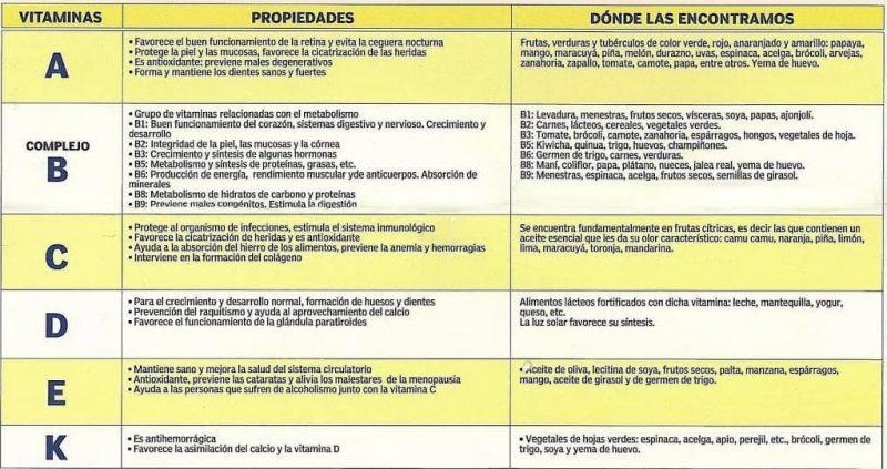tabla de vitaminas
